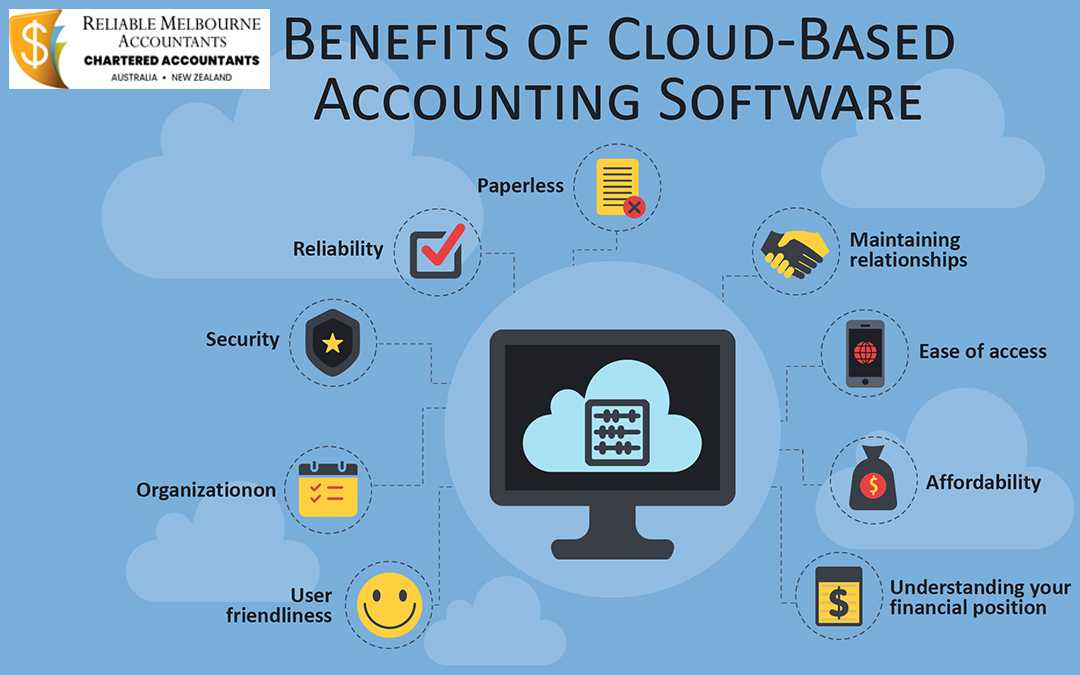 Role of Cloud Accounting Software in your Business